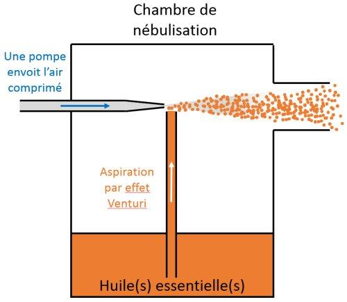 nébulisation principe effet venturi d'un nébulisateur